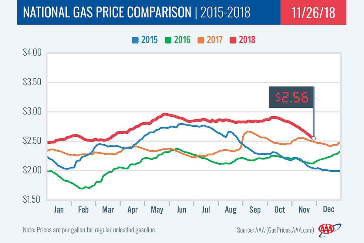 2015-2018 National Gas Price Comparison - November 26th