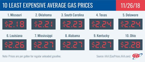 2018 10 Least Expensive Average Gas Prices - November 26th