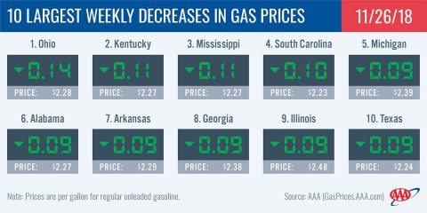2018 Largest Weekly Decreases In Gas Prices - November 26th