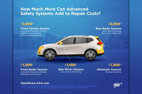 How Much More Can Advanced Safety Systems Add to Repair Costs. (AAA)