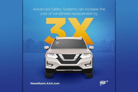 Advanced Safety Systems can increase the cost of windshield replacement by 3x. (AAA)