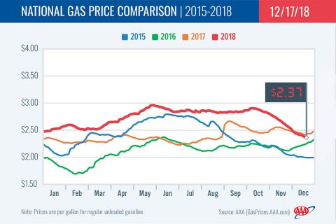 2015-2018 National Gas Price Comparison - December 17th