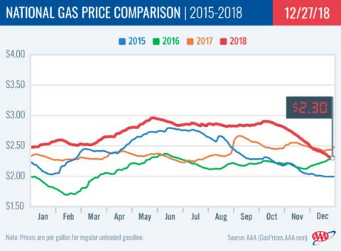 2015-2018 National Gas Price Comparison - December 27th