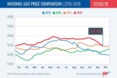 2015-2018 National Gas Price Comparison - December 3rd