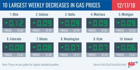 2018 - 10 Largest Weekly Decreases in Gas Prices - December 17th