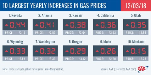 2018 - 10 Largest Yearly Increases in Gas Prices - December 3rd