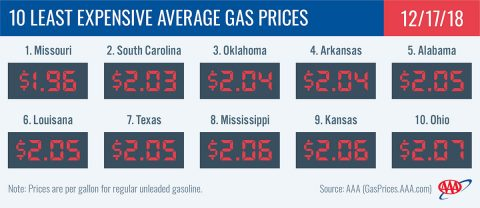 2018 - 10 Least Expensive Average Gas Prices - December 17th