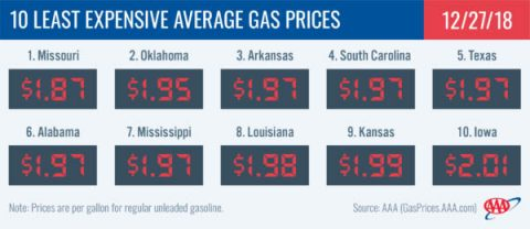 2018 - 10 Least Expensive Average Gas Prices - December 27th