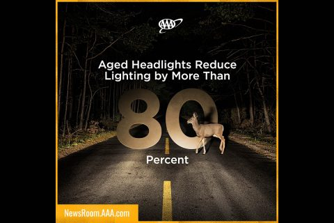 Aged Headlights Reduce Lighting by More Than 80 Percent. (AAA)