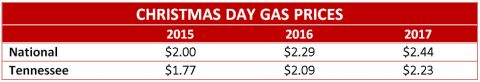 Christmas Day Gas Prices