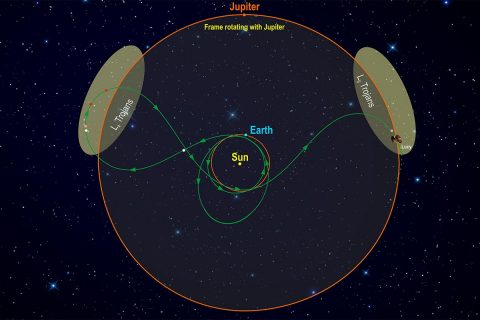 This diagram illustrates Lucy's orbital path. The spacecraft's path (green) is shown in a frame of reference where Jupiter remains stationary, giving the trajectory its pretzel-like shape. After launch in October 2021, Lucy has two close Earth flybys before encountering its Trojan targets. In the L4 cloud Lucy will fly by (3548) Eurybates (white), (15094) Polymele (pink), (11351) Leucus (red), and (21900) Orus (red) from 2027-2028. After diving past Earth again Lucy will visit the L5 cloud and encounter the (617) Patroclus-Menoetius binary (pink) in 2033. (Southwest Research Institute)