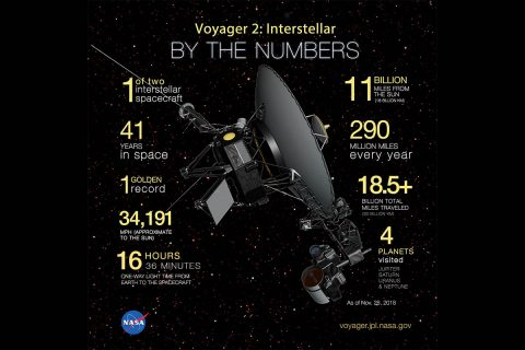 Artist's concept of Voyager 2 with 9 facts listed around it. (NASA)