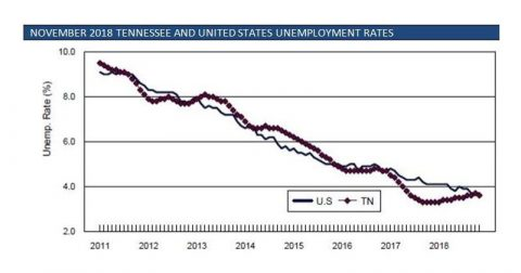 November Tennessee Unemployment Decreases Slightly and Remains Near Historic Low.