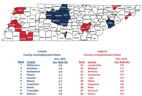 Many Tennessee Counties Experience a Significant Decrease in Unemployment during November 2018.
