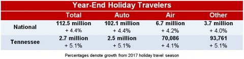 Year End Holiday Travelers