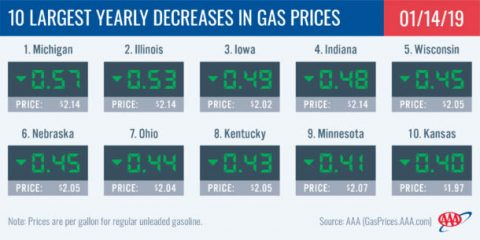 10 Largest Yearly Decreases in Gas Prices - January 14th, 2019