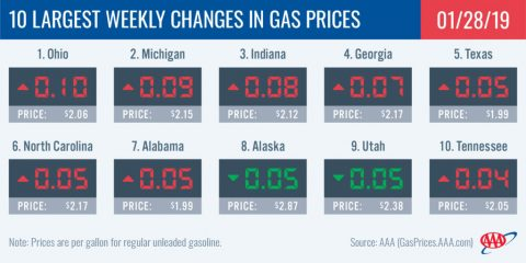 10 Largest Yearly Decreases in Gas Prices - January 28th, 2019