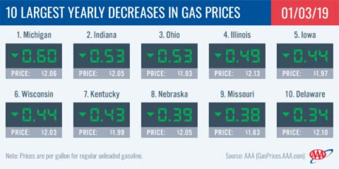 10 Largest Yearly Decreases in Gas Prices - January 3rd, 2019