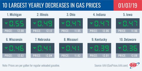 10 Largest Yearly Decreases in Gas Prices - January 7th, 2019