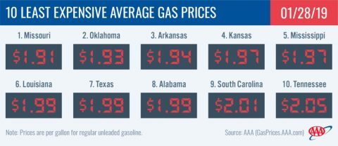 10 Least Expensive Average Gas Prices - January 28th, 2019