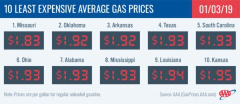 10 Least Expensive Average Gas Prices - January 3rd, 2019