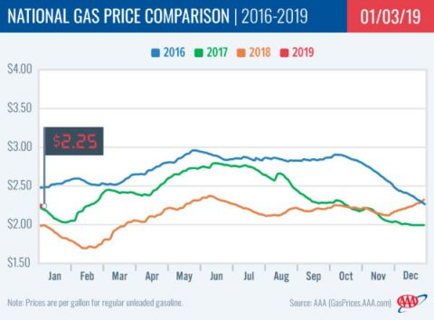 2015-2019 National Gas Price Comparison - January 3rd