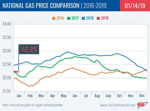 2016-2019 National Gas Price Comparison - January 14th