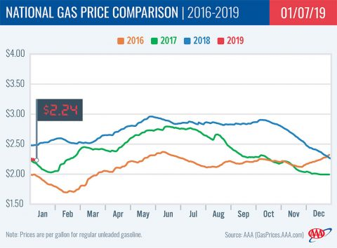 2016-2019 National Gas Price Comparison - January 7th