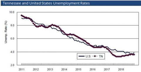 December 2019 Tennesse and United States Unemployment Rates