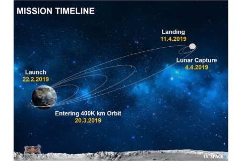 A graphic showing Beresheet's path to the Moon. Dates correspond with Israel Standard Time. (SpaceIL)