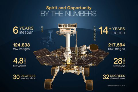his infographic highlights NASA's twin robot geologists, the Mars Exploration Rovers (MER) Spirit and Opportunity. (NASA/JPL-Caltech)