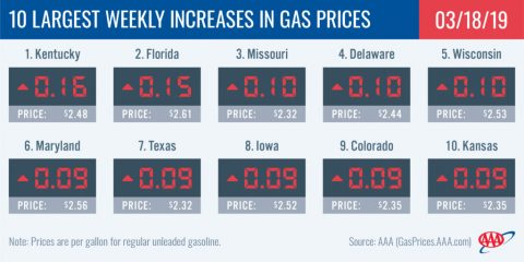 10 Largest Weekly Increases In Gas Prices - March 18th, 2019