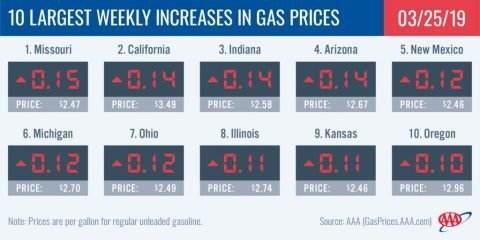 10 Largest Weekly Increases In Gas Prices - March 25th, 2019