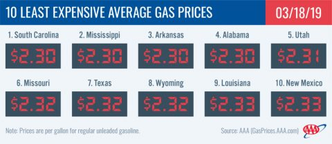 10 Least Expensive Average Gas Prices - March 18th, 2019