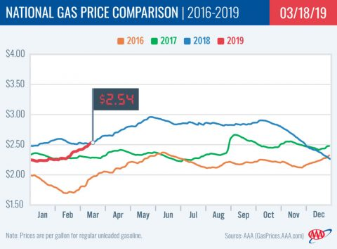 2015-2019 National Gas Price Comparison - March 19th