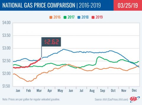 2015-2019 National Gas Price Comparison - March 25th