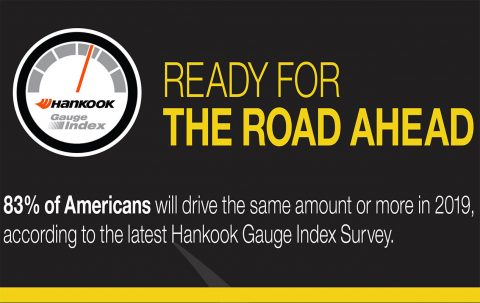 2019 Hankook Tire Gauge Survey - March - 83 Percent of Americans Plan to Drive the Same or More This Year