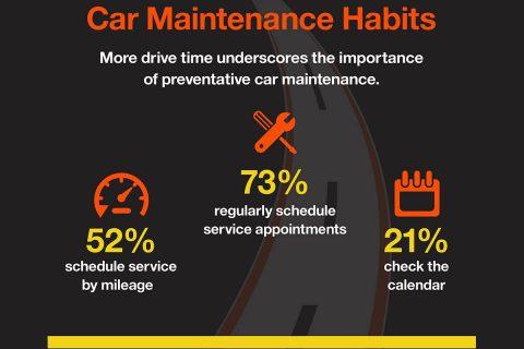 2019 Hankook Tire Gauge Survey - March - Car Maintenance