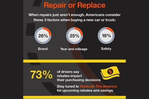 2019 Hankook Tire Gauge Survey - March - Repair or Replace