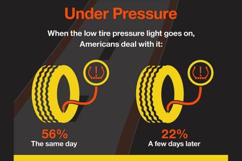 2019 Hankook Tire Gauge Survey - March - Under Pressure