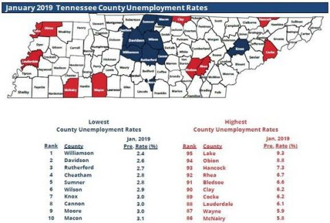 Nearly Two-Thirds of Tennessee Counties have Unemployment Rates Below 5 percent.