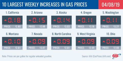 10 Largest Weekly Increases in Gas Prices - April 8th, 2019
