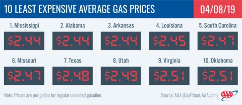10 Least Expensive Average Gas Prices - April 8th, 2019