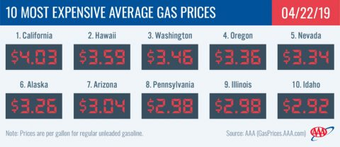 10 Most Expensive Average Gas Prices - April 22nd, 2019