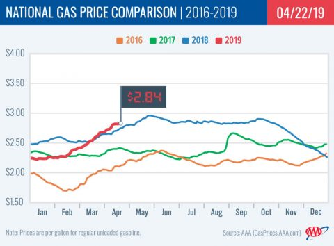 2015-2019 National Gas Price Comparison - April 22nd