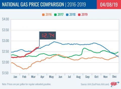 2015-2019 National Gas Price Comparison - April 8th
