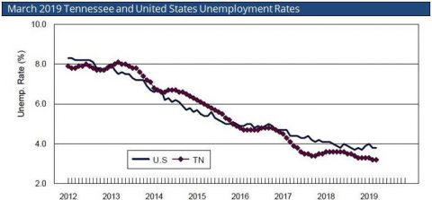 Tennessee Unemployment Rate Remains Unchanged from Historic Low Set in February.
