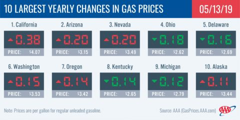 10 Largest Yearly Changes in Gas Prices - May 13th, 2019