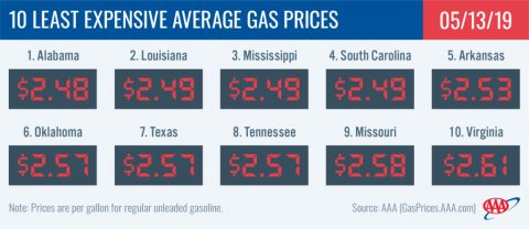 10 Least Expensive Average Gas Prices - May 13th, 2019