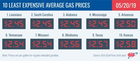 10 Least Expensive Average Gas Prices - May 20th, 2019